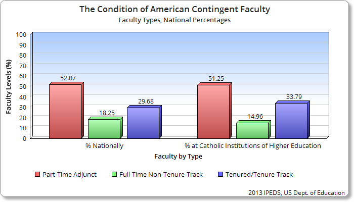 Condition of American Contingent Faculty Labor